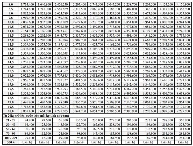 Bảng giá chuyển phát nhanh quốc tế 2